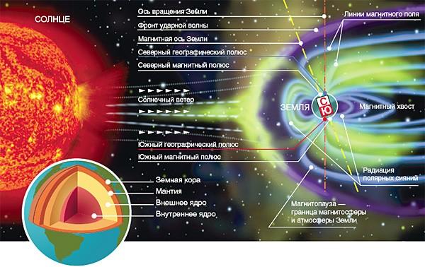 Магнитное поле земли влияние на человека